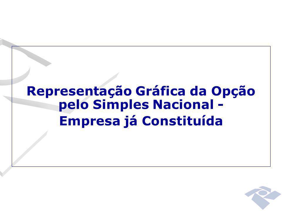 Representação Gráfica da Opção pelo Simples Nacional -