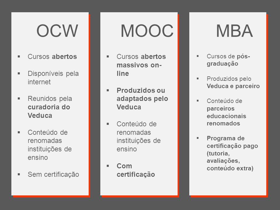 OCW MOOC MBA Cursos abertos Disponíveis pela internet