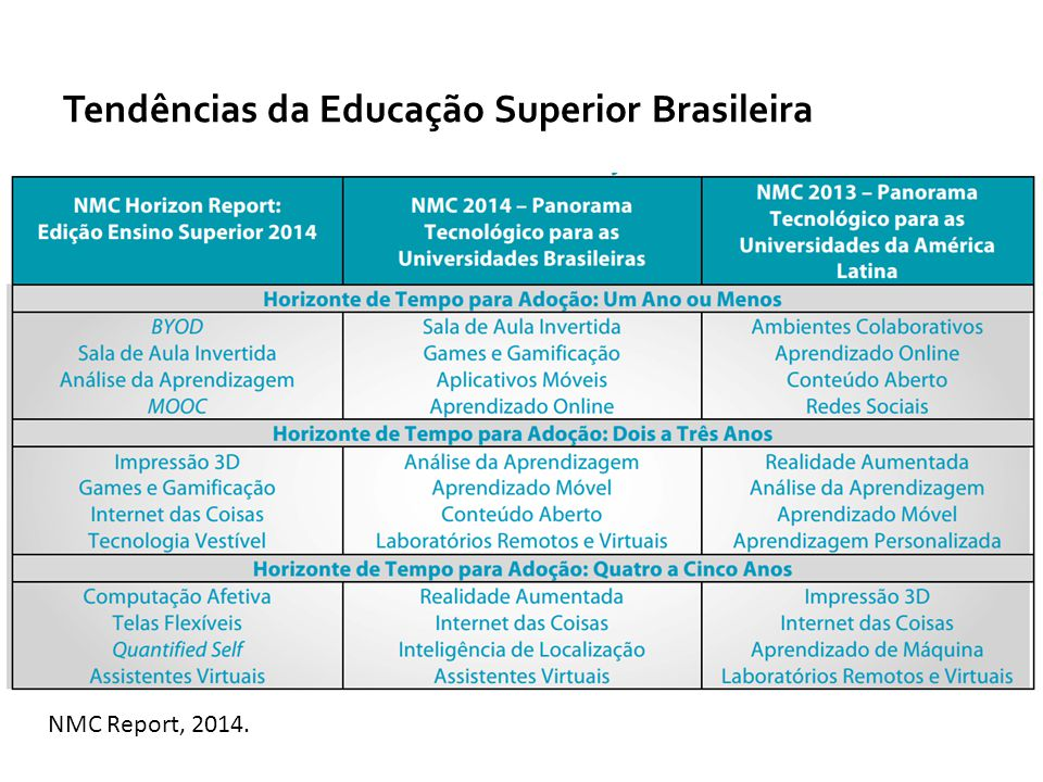 Tendências da Educação Superior Brasileira