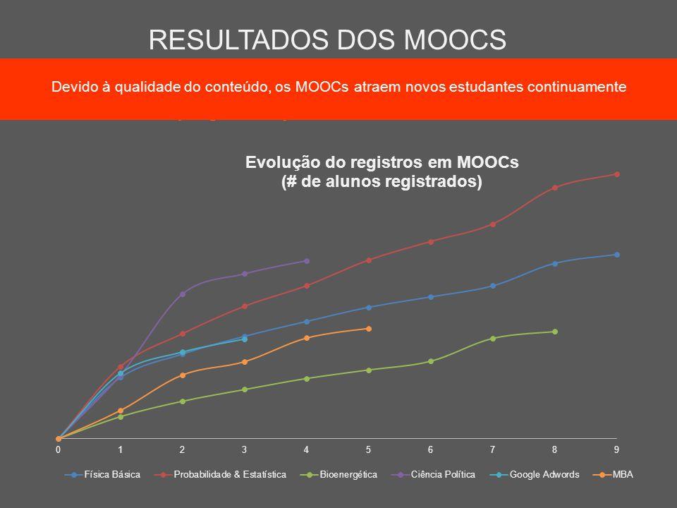 RESULTADOS DOS MOOCS Devido à qualidade do conteúdo, os MOOCs atraem novos estudantes continuamente.