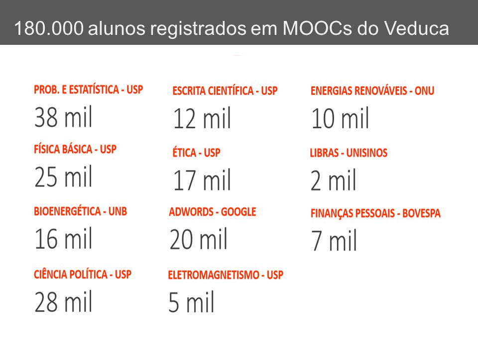 180.000 alunos registrados em MOOCs do Veduca