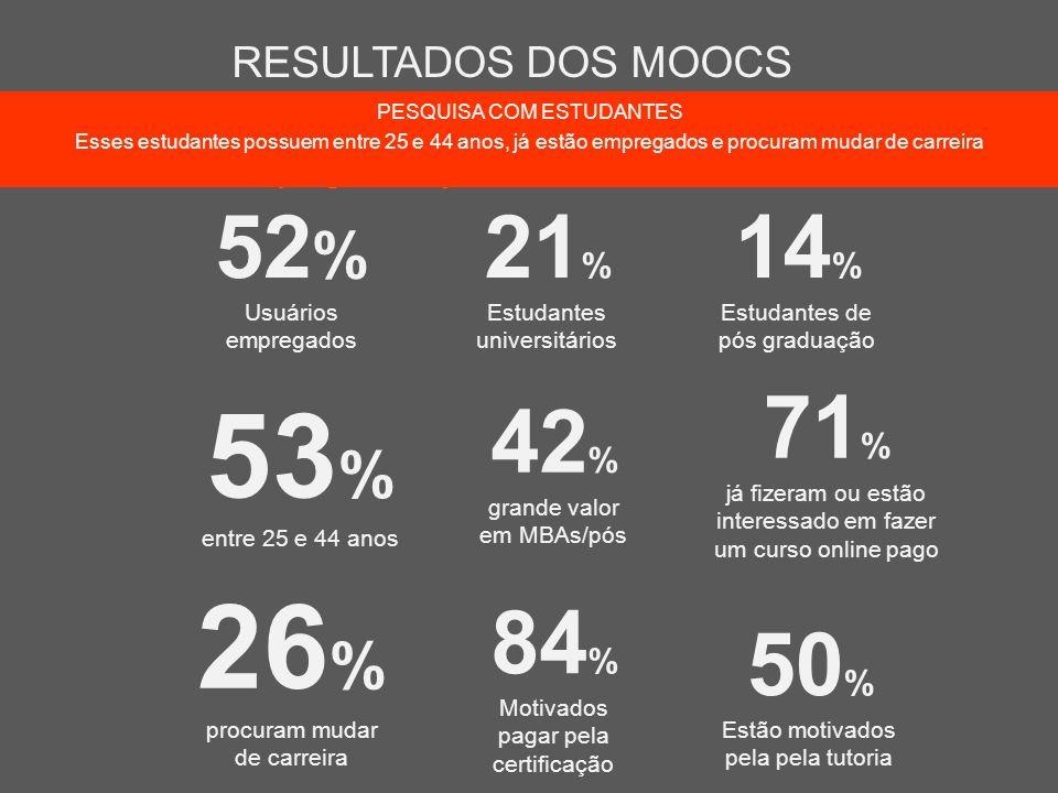 53% 26% 52% 21% 14% 71% 42% 84% 50% RESULTADOS DOS MOOCS
