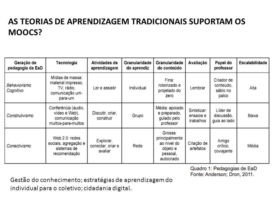 AS TEORIAS DE APRENDIZAGEM TRADICIONAIS SUPORTAM OS MOOCS
