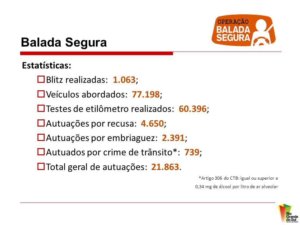 Balada Segura Estatísticas: Blitz realizadas: 1.063;