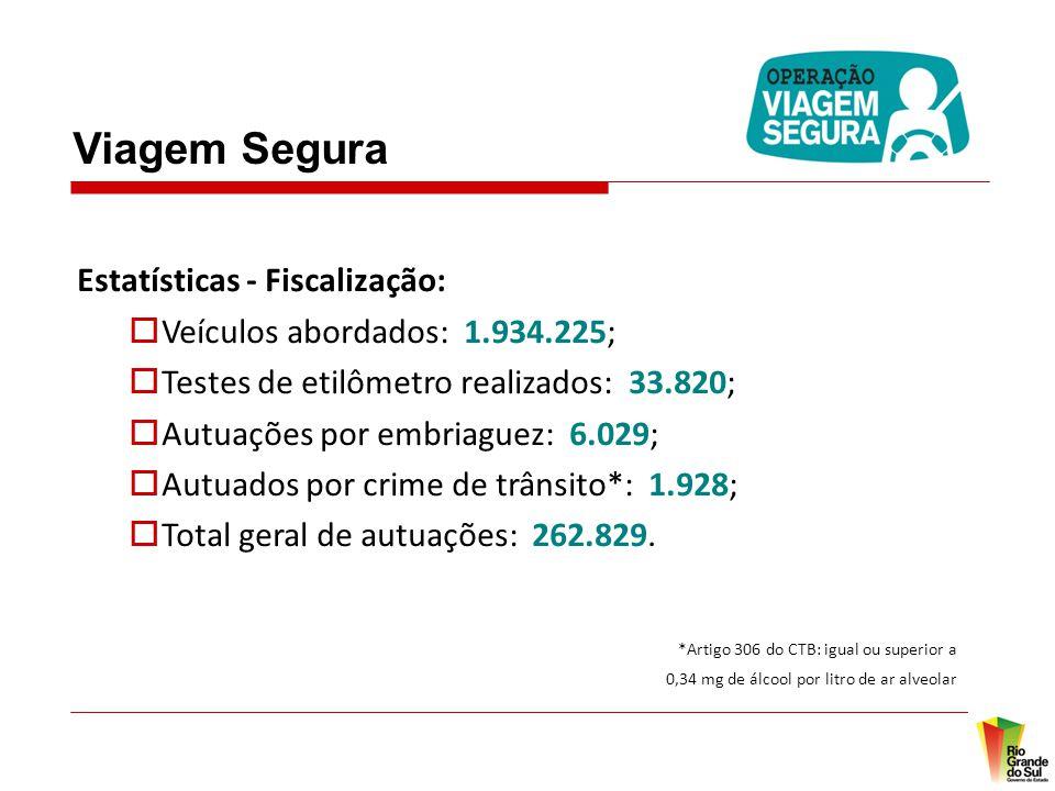 Viagem Segura Estatísticas - Fiscalização: