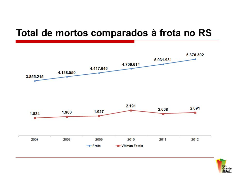 Total de mortos comparados à frota no RS