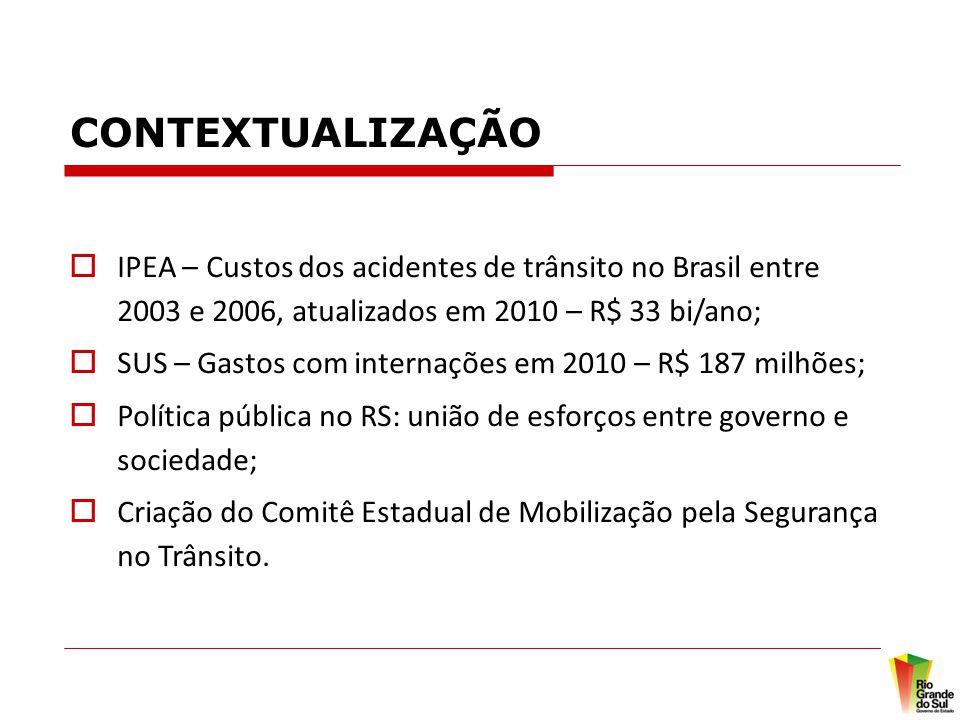 CONTEXTUALIZAÇÃO IPEA – Custos dos acidentes de trânsito no Brasil entre 2003 e 2006, atualizados em 2010 – R$ 33 bi/ano;