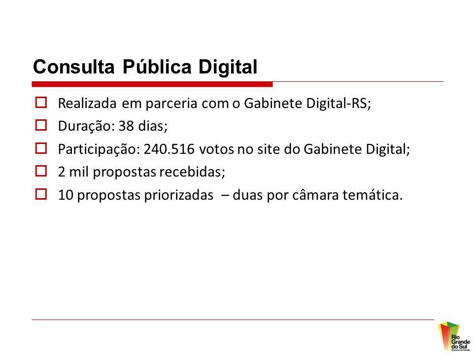Consulta Pública Digital