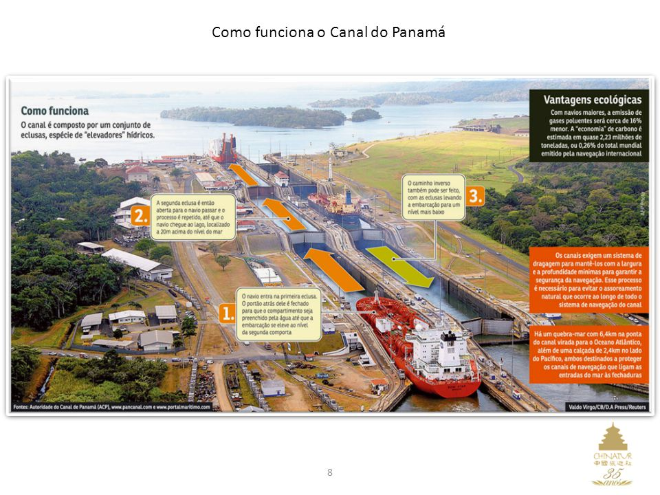 Como funciona o Canal do Panamá