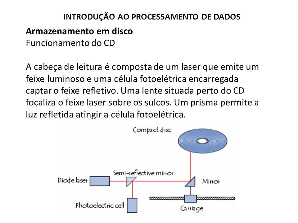 Armazenamento em disco Funcionamento do CD