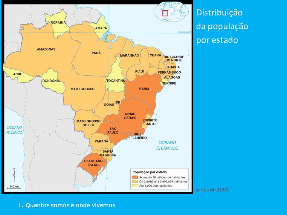 Distribuição da população por estado