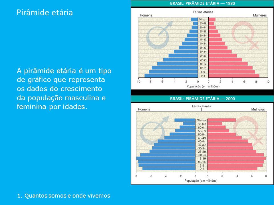 Pirâmide etária A pirâmide etária é um tipo de gráfico que representa os dados do crescimento da população masculina e feminina por idades.
