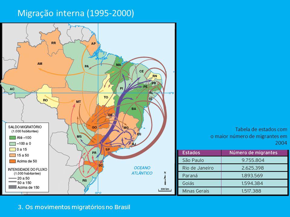 Migração interna (1995-2000) Tabela de estados com o maior número de migrantes em 2004.