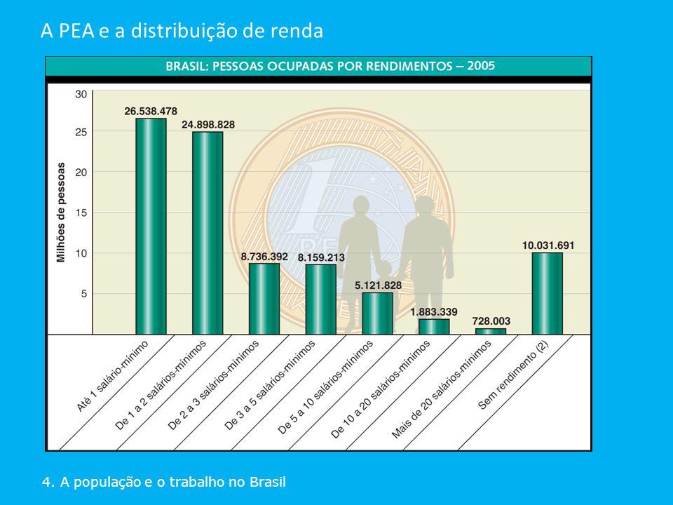 A PEA e a distribuição de renda