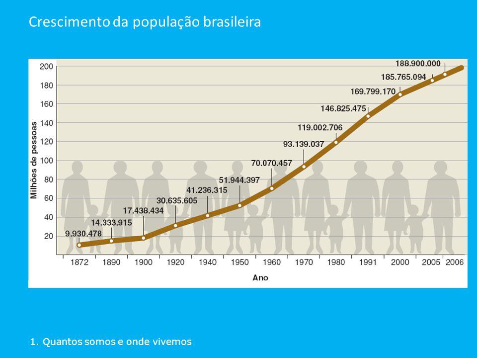 Crescimento da população brasileira