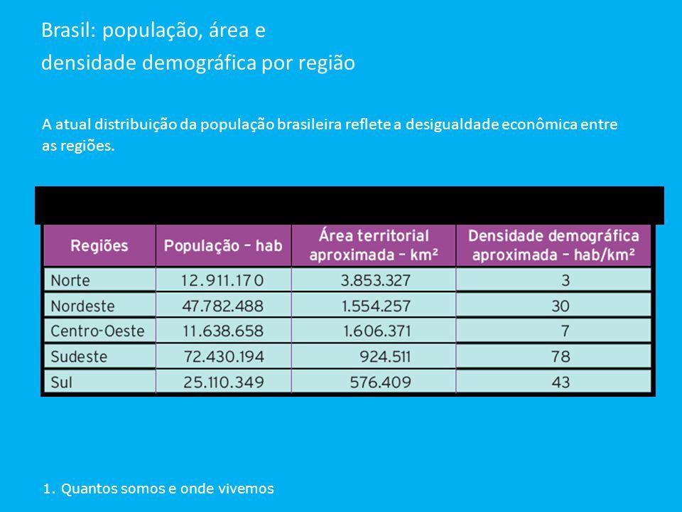 Brasil: população, área e densidade demográfica por região