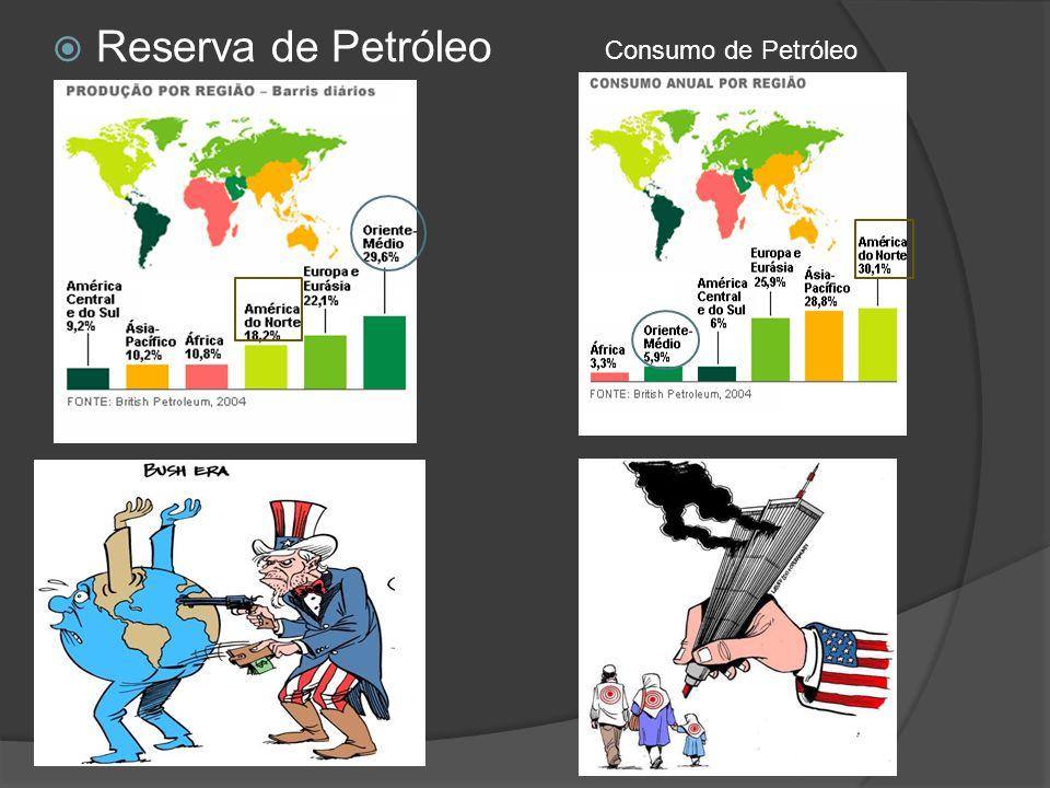 Reserva de Petróleo Consumo de Petróleo