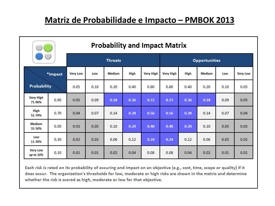 Matriz de Probabilidade e Impacto – PMBOK 2013