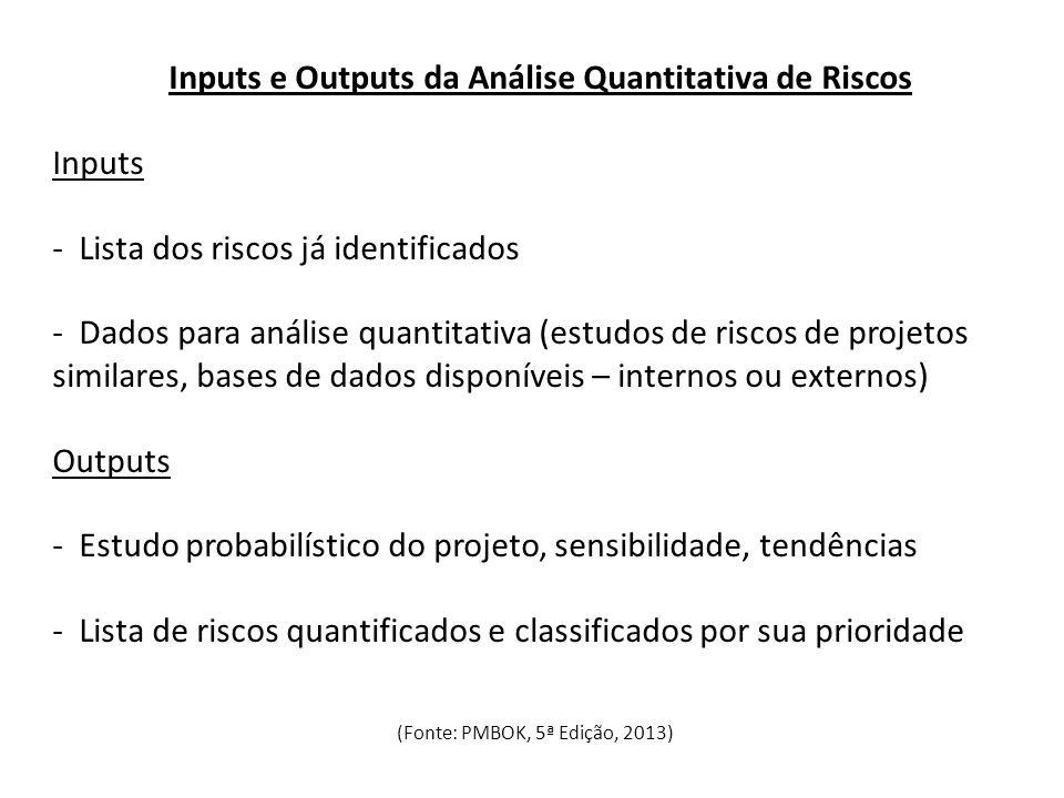 Inputs e Outputs da Análise Quantitativa de Riscos
