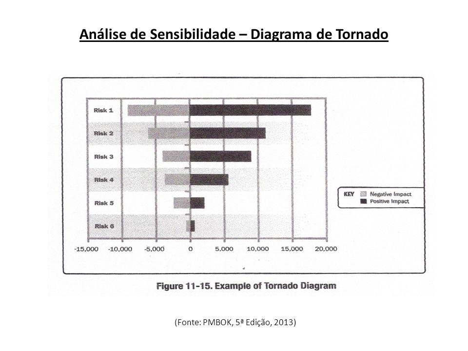 Análise de Sensibilidade – Diagrama de Tornado