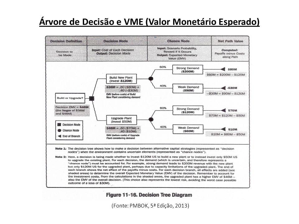 Árvore de Decisão e VME (Valor Monetário Esperado)