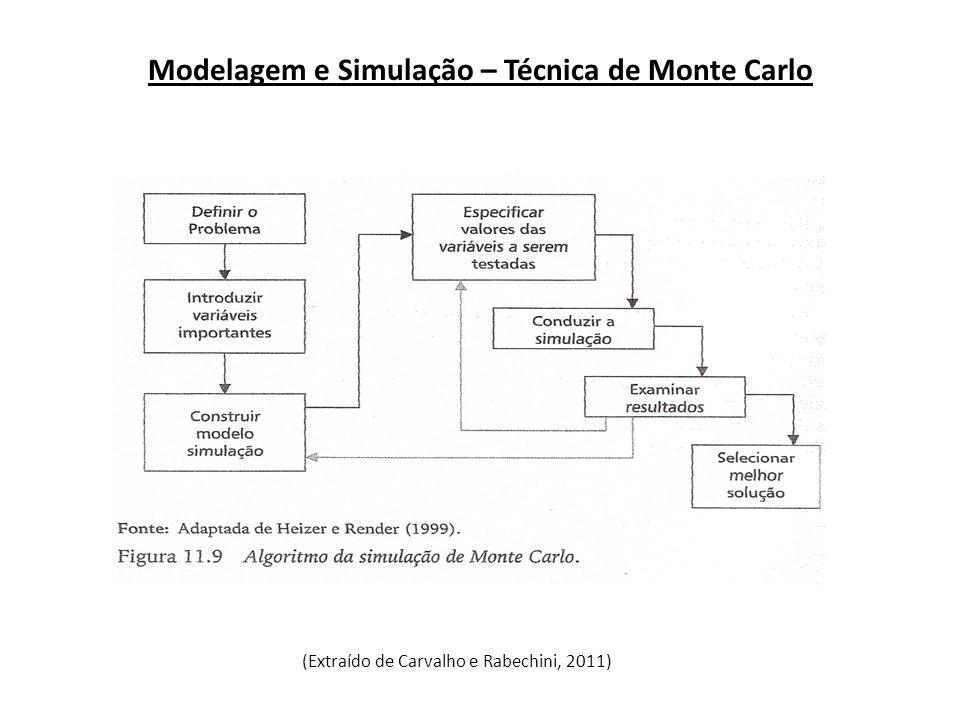 Modelagem e Simulação – Técnica de Monte Carlo
