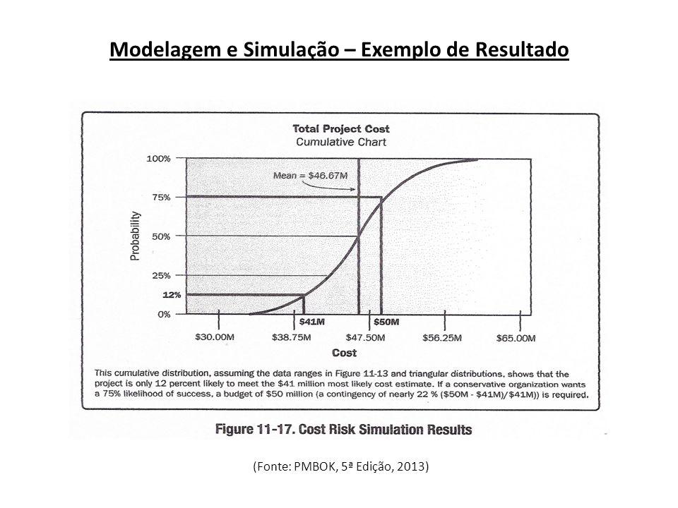Modelagem e Simulação – Exemplo de Resultado