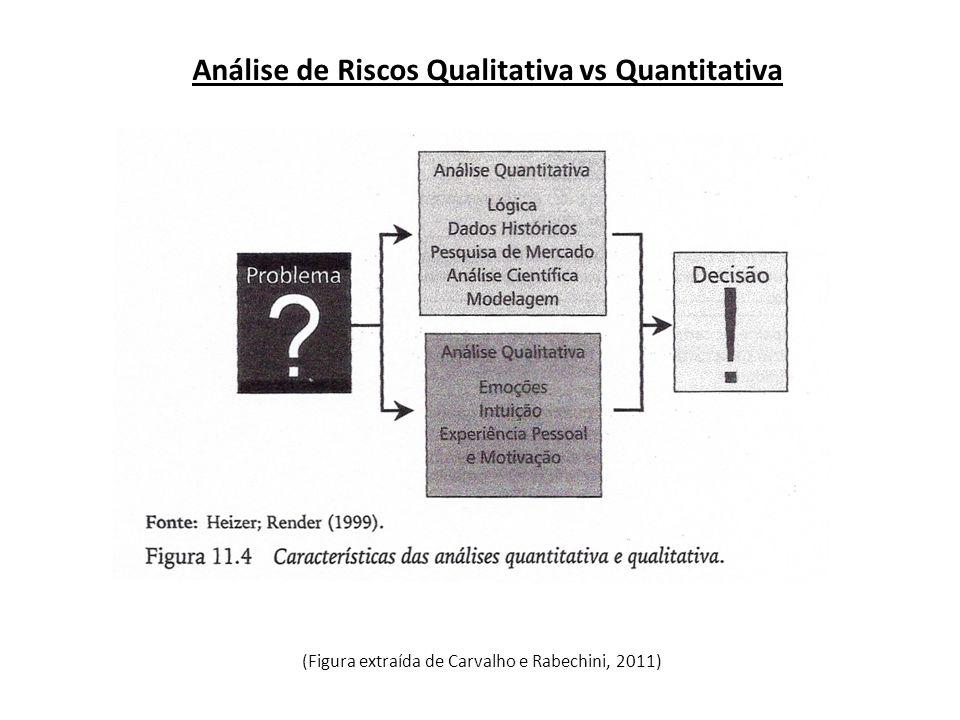 Análise de Riscos Qualitativa vs Quantitativa