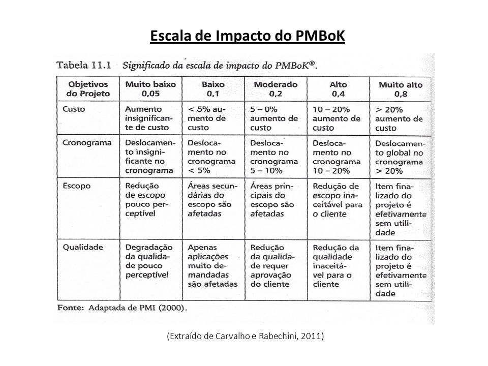 Escala de Impacto do PMBoK