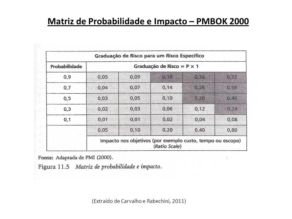 Matriz de Probabilidade e Impacto – PMBOK 2000