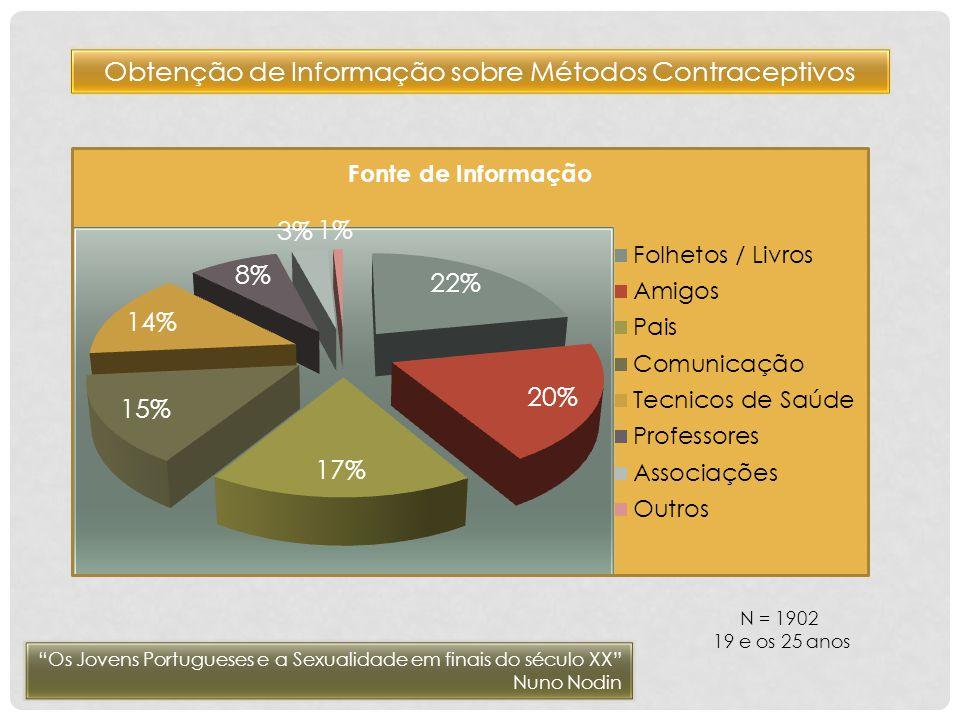 Obtenção de Informação sobre Métodos Contraceptivos