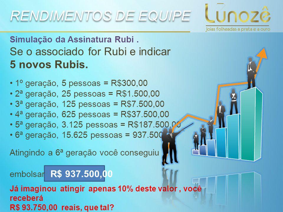 RENDIMENTOS DE EQUIPE Se o associado for Rubi e indicar 5 novos Rubis.