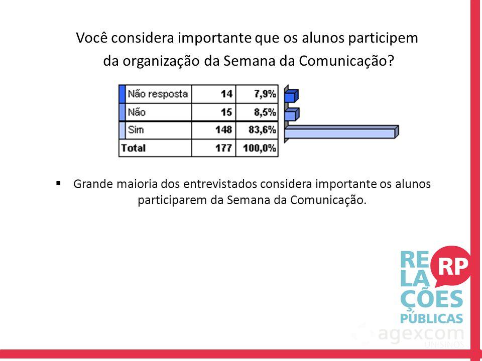 Você considera importante que os alunos participem da organização da Semana da Comunicação
