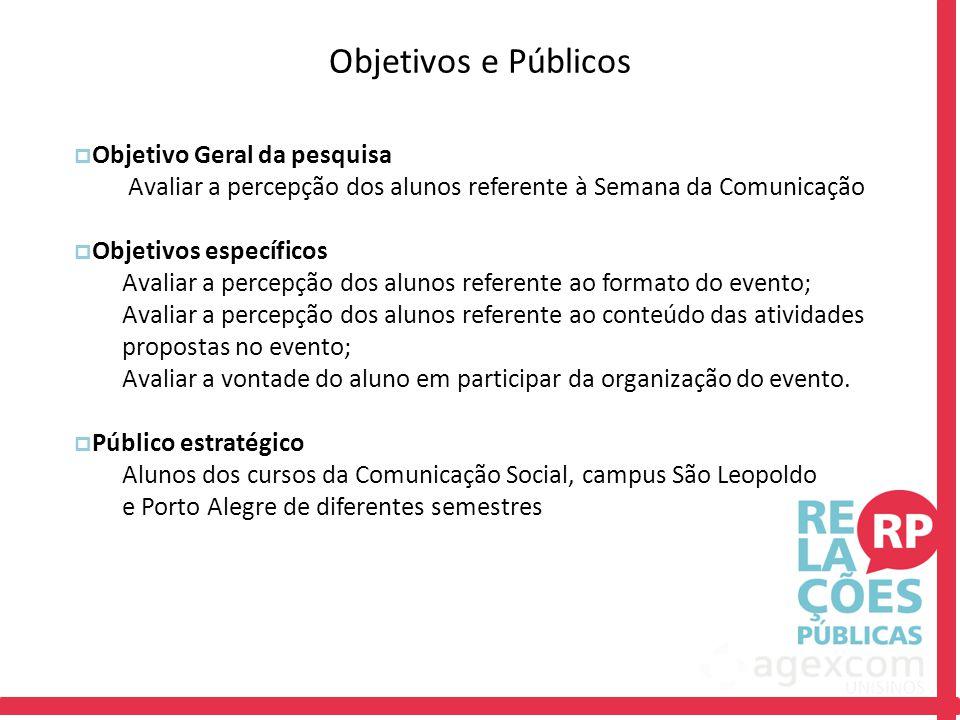 Objetivos e Públicos Objetivo Geral da pesquisa
