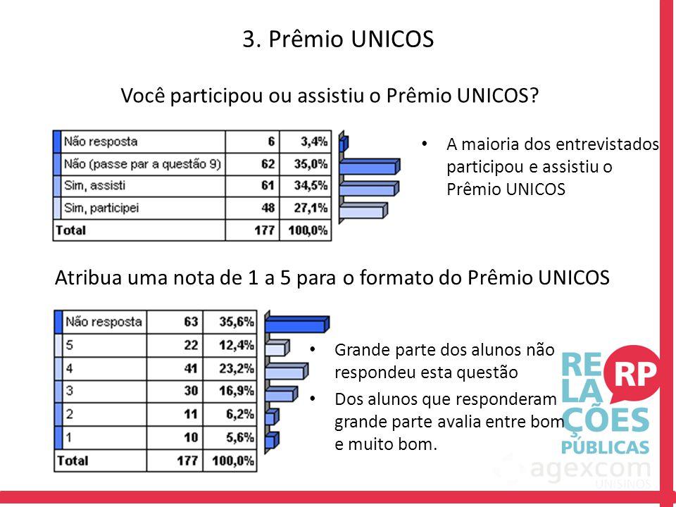 Atribua uma nota de 1 a 5 para o formato do Prêmio UNICOS