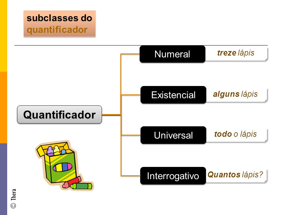 Quantificador subclasses do quantificador Numeral Existencial