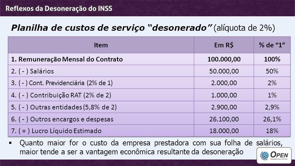 Planilha de custos de serviço desonerado (alíquota de 2%)