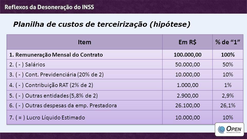 Planilha de custos de terceirização (hipótese) Item Em R$ % de 1