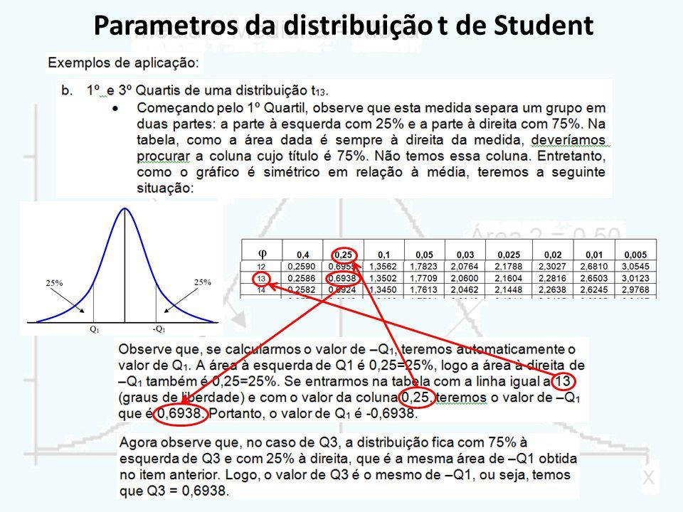 Parametros da distribuição t de Student