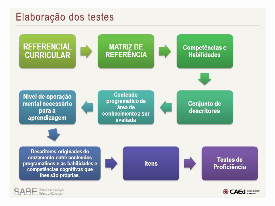 Elaboração dos testes SABE MATRIZ DE REFERÊNCIA