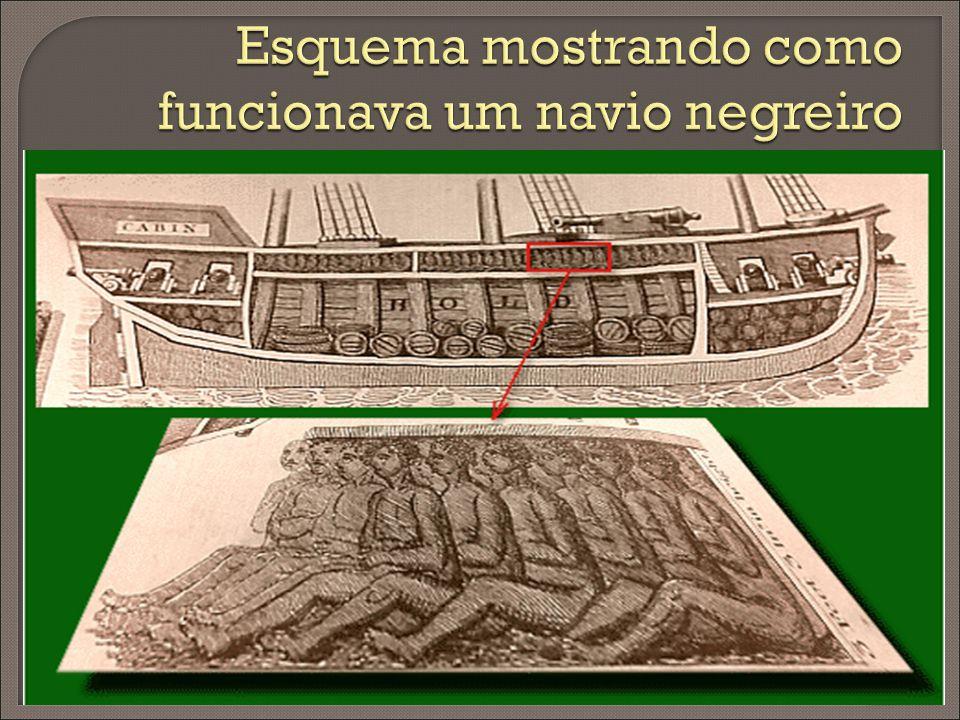 Esquema mostrando como funcionava um navio negreiro