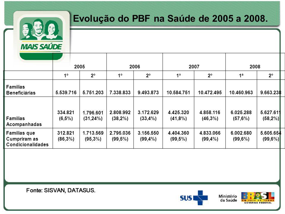 Evolução do PBF na Saúde de 2005 a 2008.