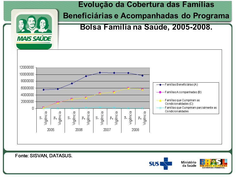Evolução da Cobertura das Famílias Beneficiárias e Acompanhadas do Programa Bolsa Família na Saúde, 2005-2008.
