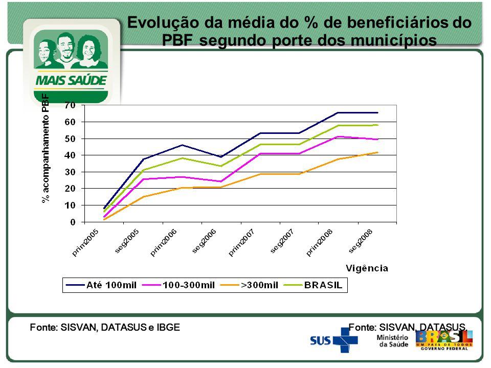 Fonte: SISVAN, DATASUS e IBGE