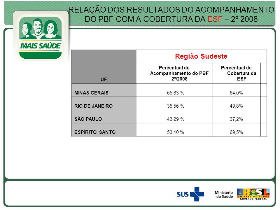 RELAÇÃO DOS RESULTADOS DO ACOMPANHAMENTO DO PBF COM A COBERTURA DA ESF – 2º 2008