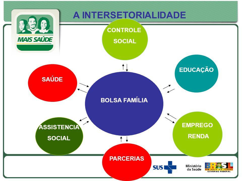 A INTERSETORIALIDADE CONTROLE SOCIAL EDUCAÇÃO SAÚDE BOLSA FAMÍLIA