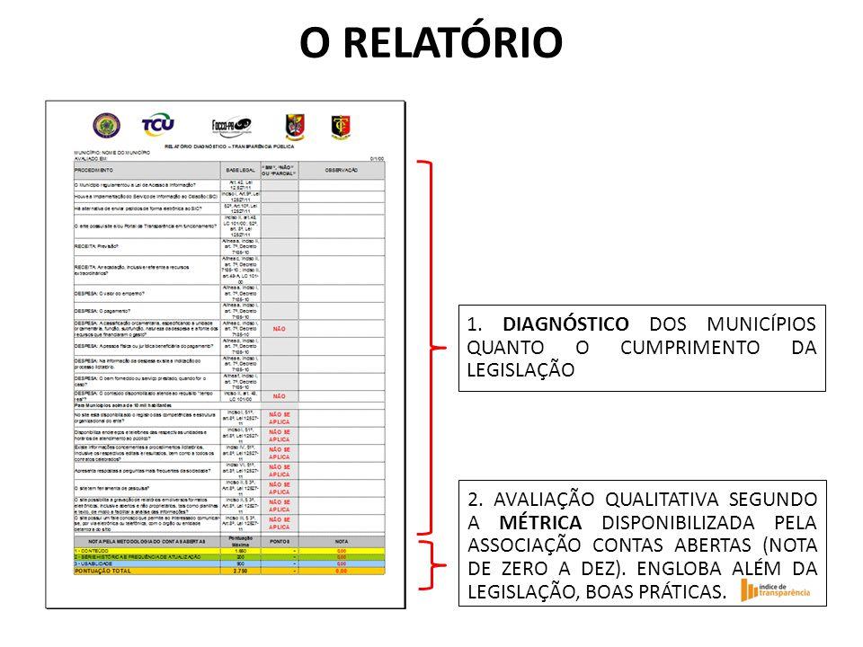 O RELATÓRIO 1. DIAGNÓSTICO DOS MUNICÍPIOS QUANTO O CUMPRIMENTO DA LEGISLAÇÃO.