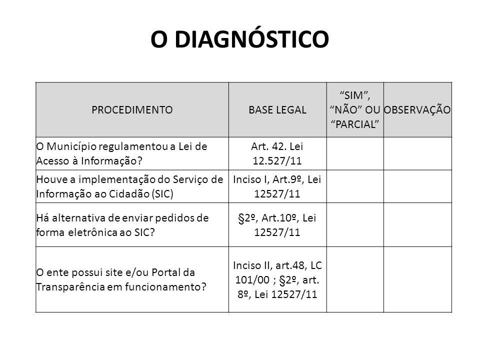 O DIAGNÓSTICO PROCEDIMENTO BASE LEGAL SIM , NÃO OU PARCIAL