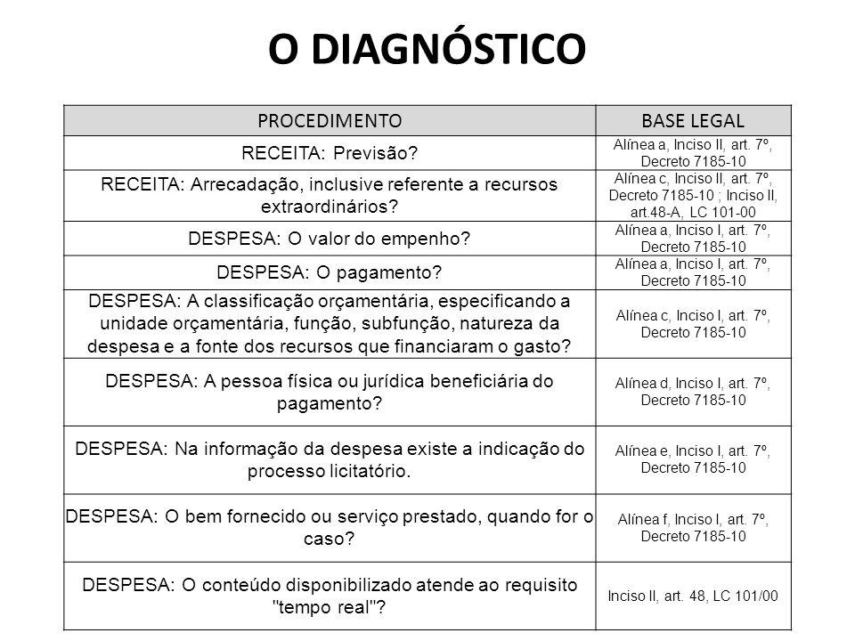 O DIAGNÓSTICO PROCEDIMENTO BASE LEGAL RECEITA: Previsão