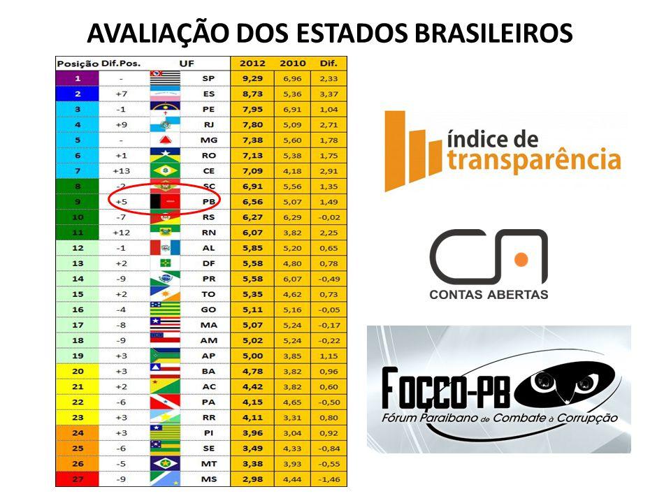 AVALIAÇÃO DOS ESTADOS BRASILEIROS